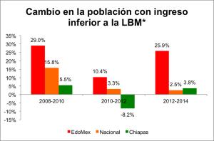 Cambio LBM