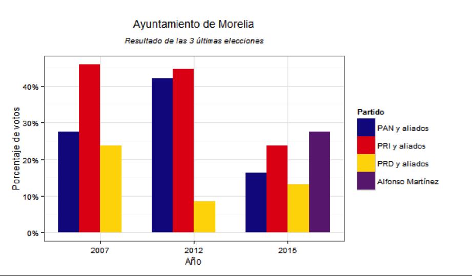Ayuntamientos Morelia