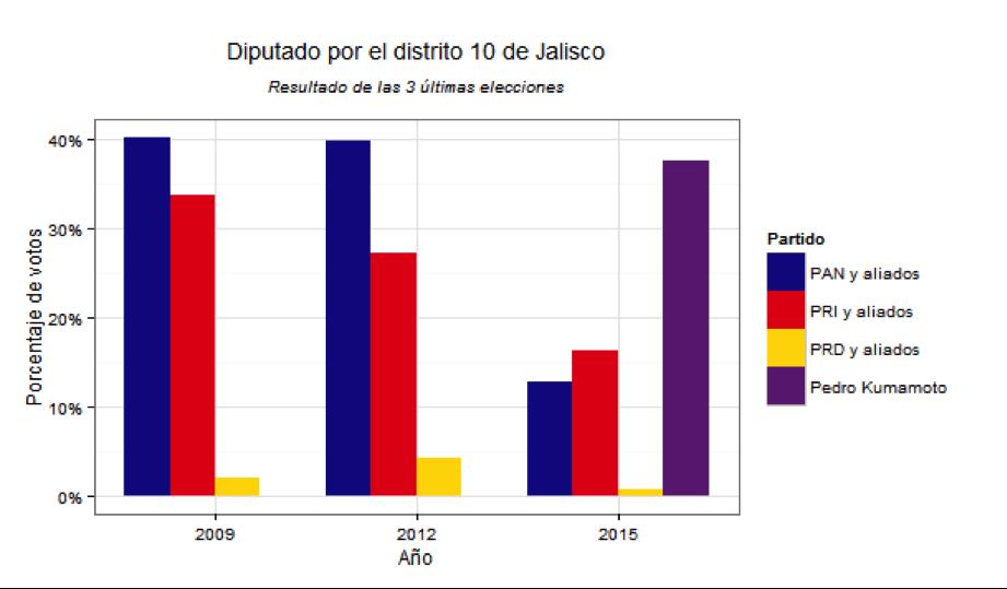 Diputados Jalisco