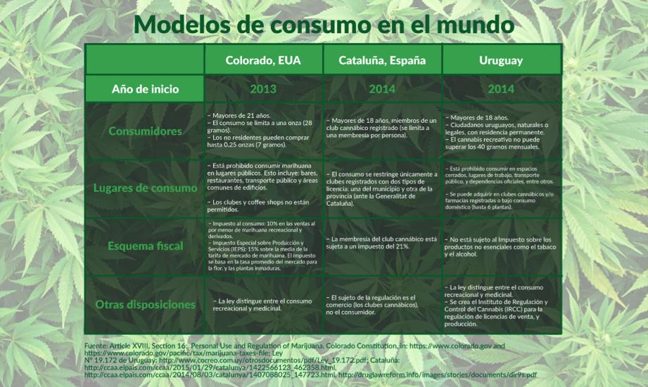 modelos de consumo