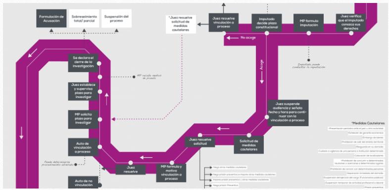 Proceso penal del cnpp investigacin complementaria cidac proceso penal del cnpp investigacin complementaria ccuart Gallery