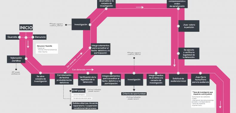 Proceso penal del cnpp investigacin inicial cidac proceso penal del cnpp investigacin inicial ccuart Images